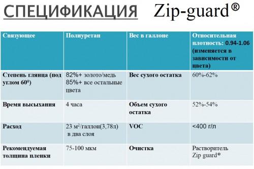 Zip-Guard спецификация